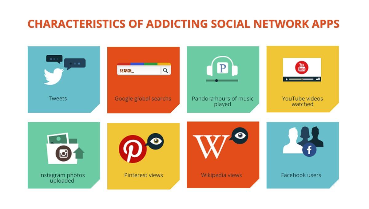 Characteristics_of_Addicting_Social_Network_Apps