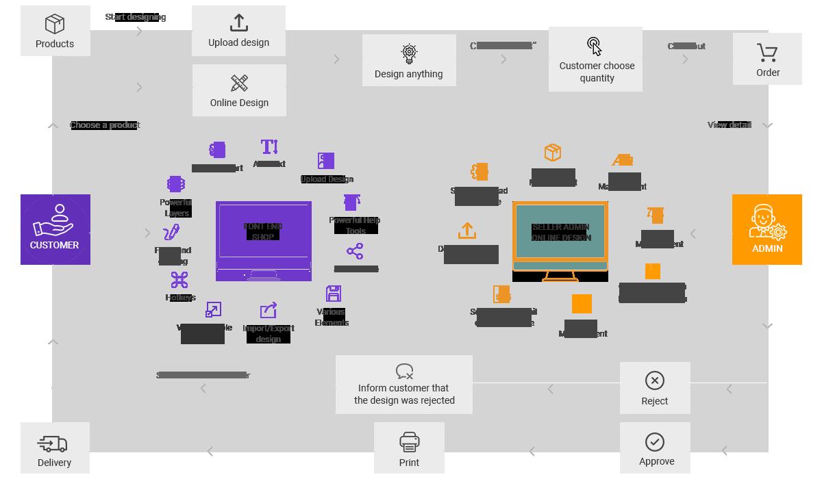 Premium Online Product Designer Extension for Magento 2 Workflow