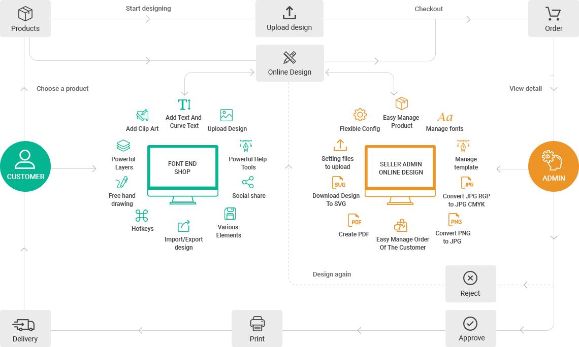 NB Designer | Online Product Designer Plugin for WooCommerce WordPress Workflow