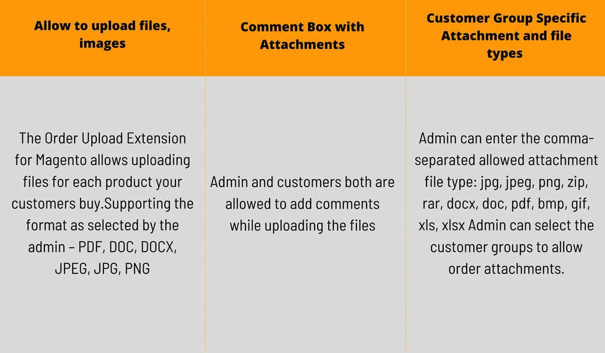 M2 UPLOADER | Magento 2 Order Attachment Upload Extension  Workflow