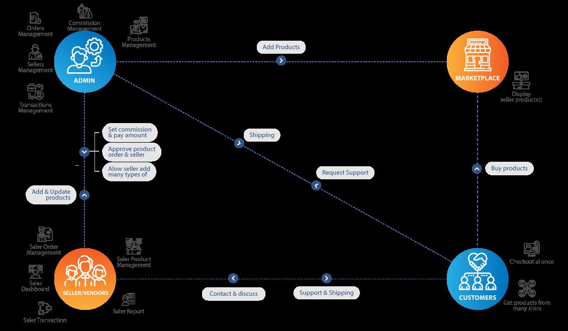 Multistore Marketplace Magento 2 Theme Integrated Multi-Vendor [Premium] Workflow