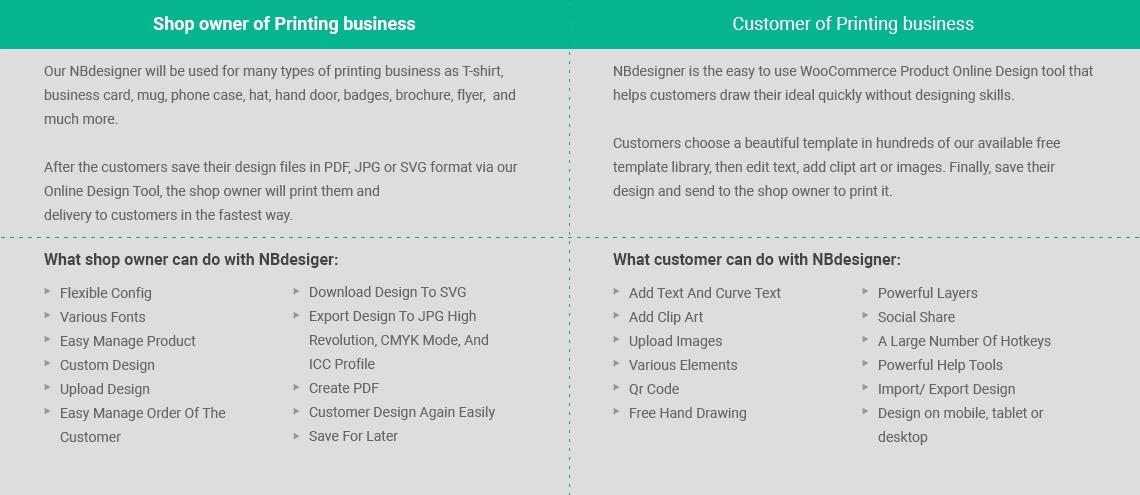 Wordpress PrintStore Websites with Online Designer Packages Workflow