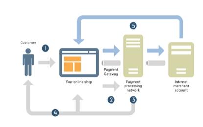 Travel Payment Gateway Integration