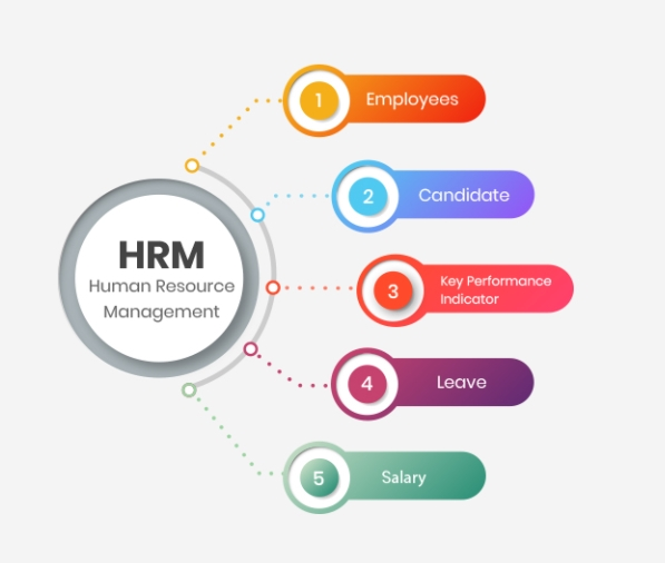 HR CRM IS COMPLETED