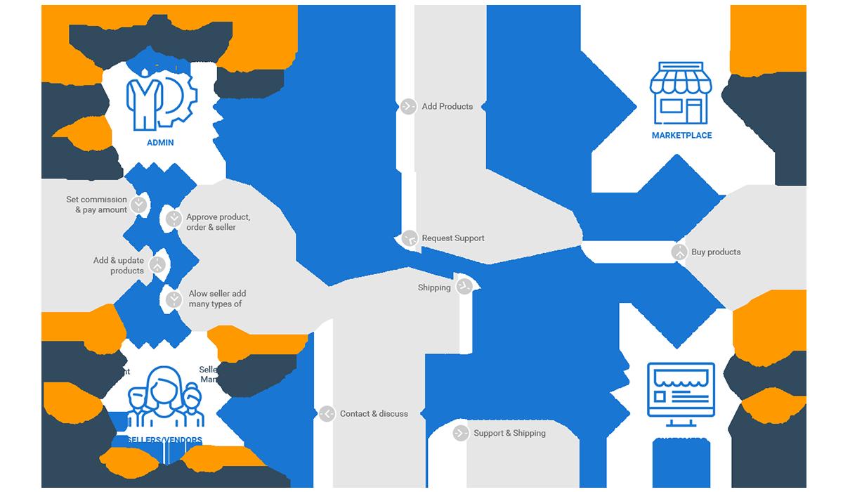 Magento 2 Marketplace Multi Vendor Module Workflow