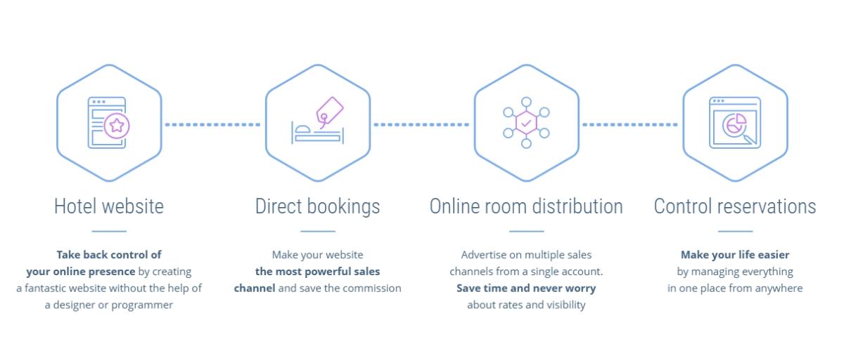 WP Hotelier   WordPress Hotel Booking Solution Workflow