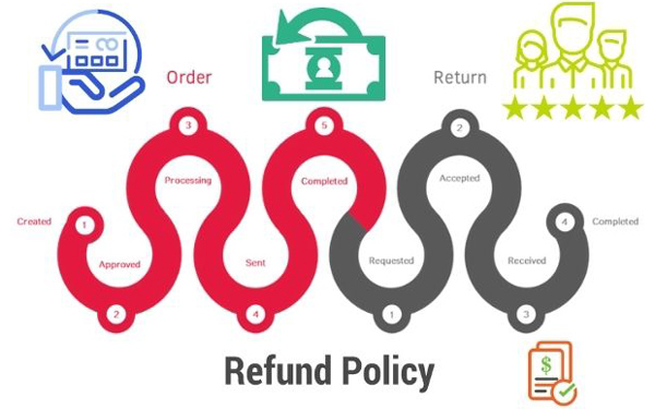Manage Orders and Refunds