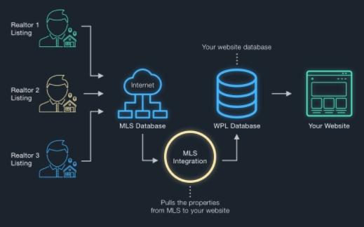 Real Estate API Development and Integration Services
