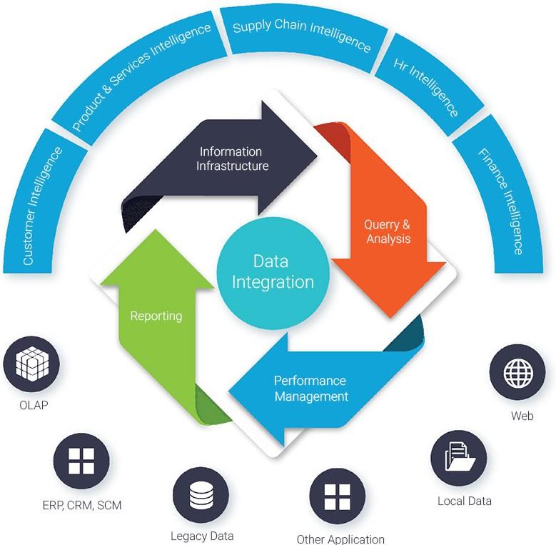 Ecommerce Data Migration & Replatforming