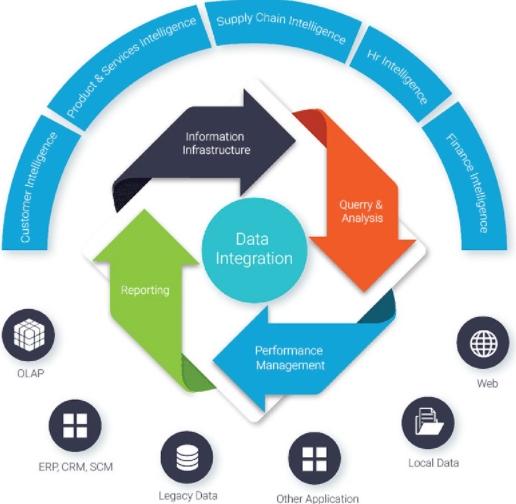 Ecommerce Data & API Integration Services