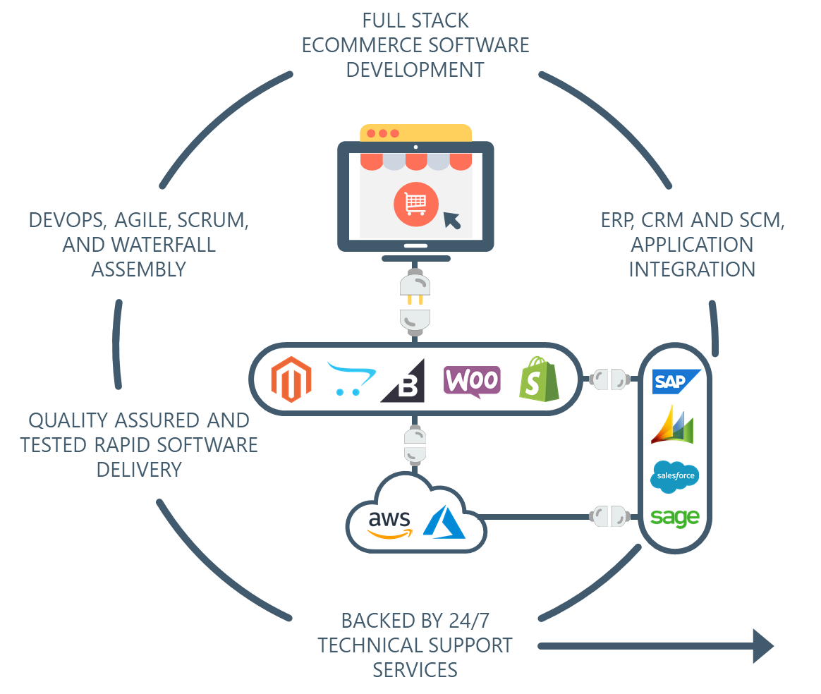 Full Stack Ecommerce Application Services
