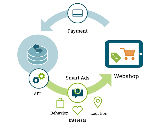 Integrate any Payment options to Ecommerce Checkout