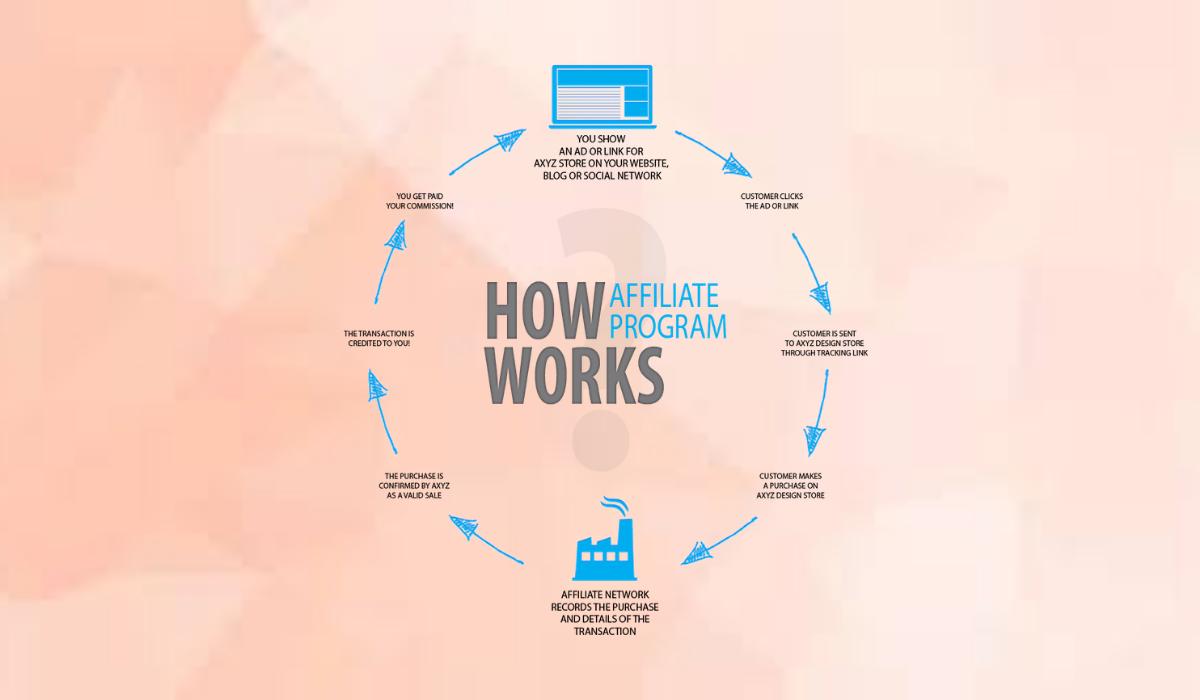 WooCommerce Affiliates Program Workflow