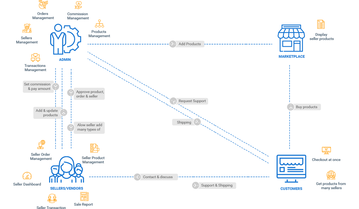 M2 MULTIVENDOR | Magento 2 Muliple Vendor Extension Workflow