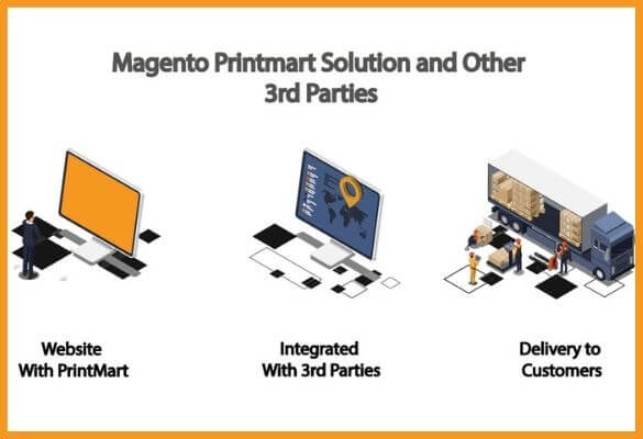 INTEGRATED 3RD PARTY: WAREHOUSE & FULFILLMENT