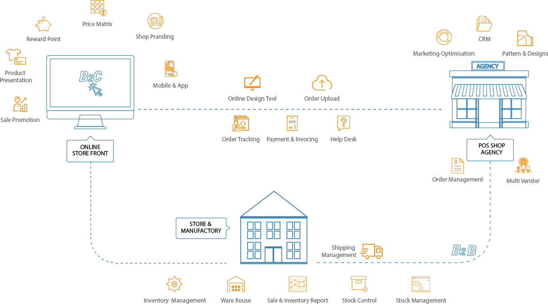 Magento PrintMart Website Theme Integrated Online Design Package Workflow